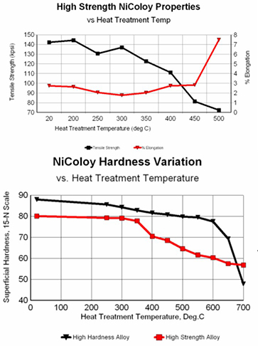 High strength NiColoy Properties chart